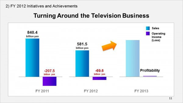 Turning Around the Television Business