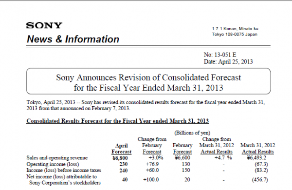 Sony Corp. Full Year Financial Results 2013