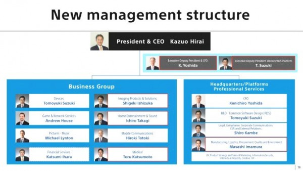 Sony reveals new management structure 2015sonymanagementstructure thecheapjerseys
