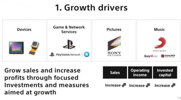 PlayStation_Growth_Driver