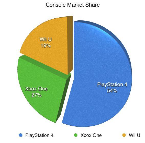 PS4_Market_Share_30_Million