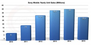Sony Mobile FY Smartphone Shipments