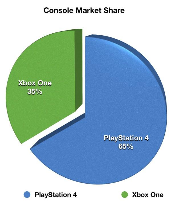 PS4_Q3_FY15_Sales