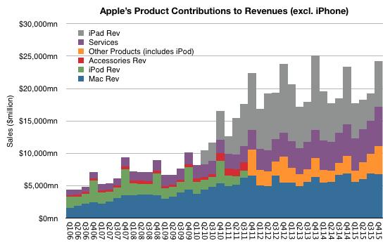 asymco_Apple_Revenue_Feb_2016