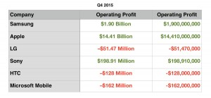 Q4 2015 Operating Profit