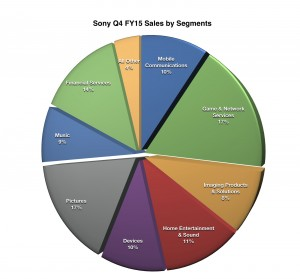 Sony_Q4_FY15_Sales_by_Segments
