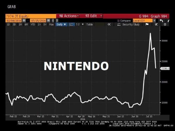 Nintendo_Stock_Pokemon_Go