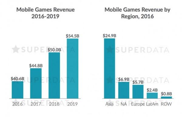 mobile_game_revenue_2016