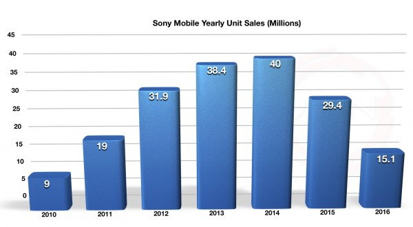 Sony_Q3_FY2016_Mobile_2